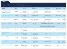 Audiffred Jaramillo, R. I., García Cobián, T. A., García de Alba García, J. E., & Rubio Arellano, E. D. (2016). Asociación del polimorfismo MTHFR C677T con la predominancia sintomatológica en una muestra de pacientes con esquizofrenia de Jalisco, México [Tabla 1]. Acta Universitaria, 26(1), 56-64. doi: 10.15174/au.2016.838