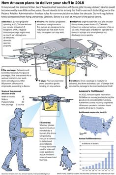 Drone Infographics : This is crazy! Drone future for sure! Drones are AWESOME! Put your DJI Phantom 4 Drones, Drone Quadcopter, Drone Technology, Technology World, Arduino, Latest Drone, Phantom Drone, Pilot, Drone Photography
