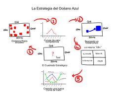 Esquema básico del proceso de construcción de una estrategia de Océano Azul