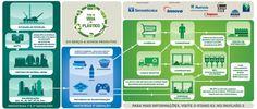 Potencial de reciclagem do plástico em destaque na Interplast 2014 | Termotécnica – Construção Civil | Embalagens e Peças Técnicas | Conservação | Reciclagem