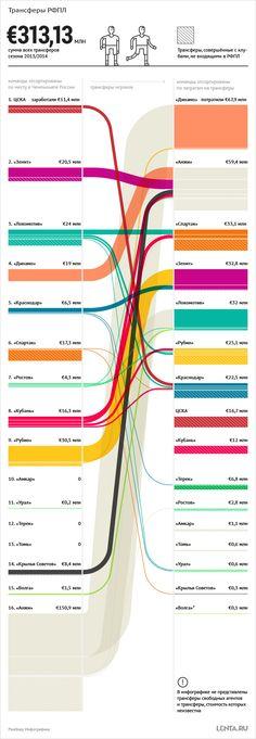Lenta.ru: Спорт: Футбол: Сколько денег потратили российские клубы за сезон