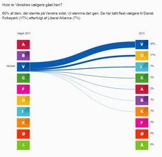 Vælgervolatilitet! Se hvordan vælgerne har rykket sig siden sidste valg #dkpol #fv15 http://politik.tv2.dk/valg2015/2015-04-30-interaktiv-grafik-se-hvor-vaelgerne-flygter-hen#RV…