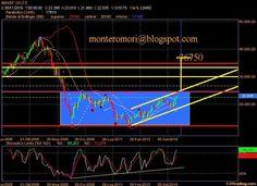 Montero Mori - Analisi tecnica dei mercati finanziari : FtseMib: il mensile ci offre due scenari