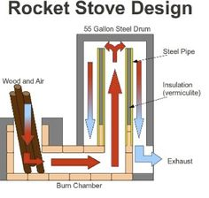 rocket stove design that is better suited for indoor use. It does take some getting use to in the sense that if one doesn't stack the wood in properly it smokes back into the house. This also lends to thermal mass heating. Stove Heater, Stove Oven, Rocket Stove Design, 55 Gallon Steel Drum, Rocket Mass Heater, Stove Parts, Thermal Mass, Rocket Stoves, Maker