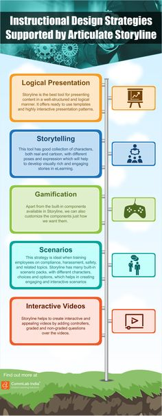 Instructional Design Strategies Supported by Articulate Storyline [Infographic]