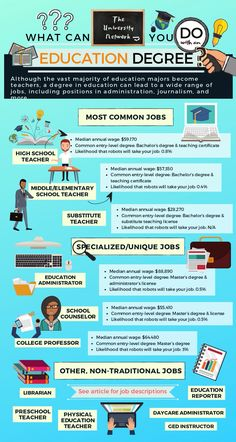 Education majors have a deep passion for teaching and learning. Best Picture For Education Level student For Your Taste You are looking for something, and it is going to tell you exactly what yo Education Degree, History Education, Elementary Education, Education Jobs, Infographic Education, Teacher Education, Higher Education, Special Education, Sight Words