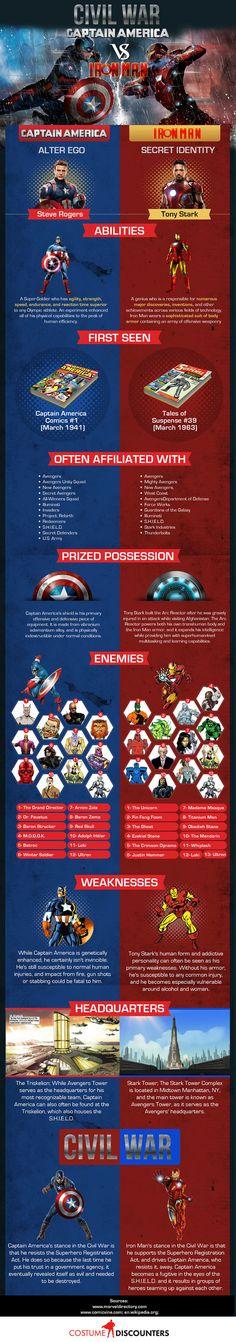 Captain America: Civil War Infographic