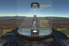 Image result for overwhelming large telescope