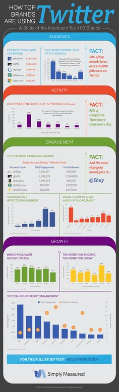 Social Media Lessons from Big Brands (Infographic) - Raleigh Internet Marketing Agency Marketing Digital, Inbound Marketing, Marketing Mail, Marketing Trends, Internet Marketing, Online Marketing, Social Media Marketing, Content Marketing, Affiliate Marketing