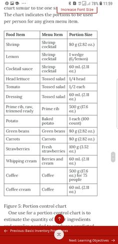 Menu Items, Food Items, Food Cost, Portion Sizes, Cocktail Sauce, Cocktails, Craft Cocktails, Cocktail, Drinks