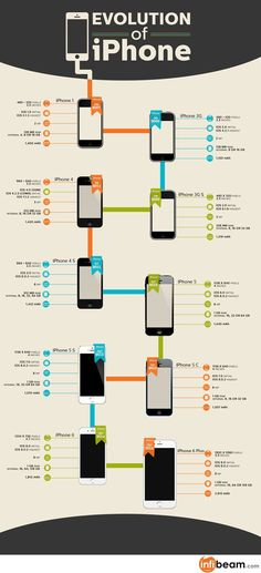 Apple iPhone evolution infographic