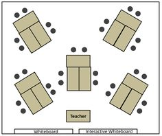 Group Tables - These days group tables are considered to support students' self-organized learning. While they are great for group or project work they have their disadvantages because some students permanently have their backs to the front and it might prove difficult to get their attention. Also there might be effects on students' health if they constantly turn their heads to look to the front…