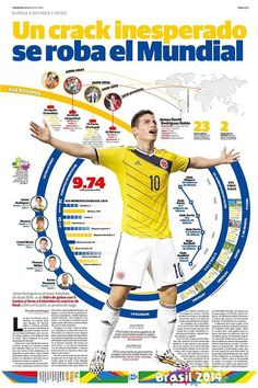 James Rodriguez, the new star in the world by Diana Estefania Rubio, via Behance James Rodriguez, Newspaper Design, Newspaper Layout, Top Soccer, Girls Soccer, Football Soccer, Soccer Ball, Soccer Stats, Messi