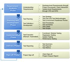 Test planning and complete control over the test process are keys to successful software testing. software testing lab streamlines product development and QA process of clients through effective offshore and onsite test management. Manual Testing, Software Testing, Software Development, Product Development, Program Management, Business Management, Project Management, Business Process Mapping, Learn Computer Science