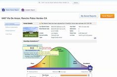 http://www.bestpalosverdeshomes.com/palos-verdes-real-estate-investments-home-audit-tool/  Palos Verdes Real Estate Investments  Here is a quick way to measure investment potential for either your own home (let's pretend you don't want to sell but would r
