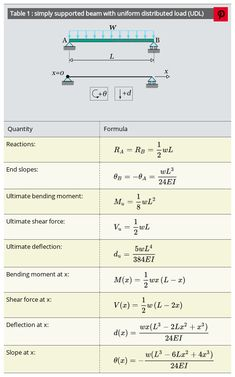 Formulas for simply supported beam with uniform distributed load Engineering Notes, Civil Engineering Design, Civil Engineering Construction, Mechanical Engineering Design, Physics Formulas, Physics And Mathematics, Math Notes, Class Notes, Ing Civil