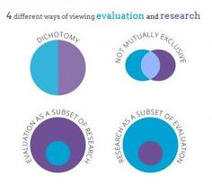 BetterEvaluation community's views on the difference between evaluation and research   Better Evaluation