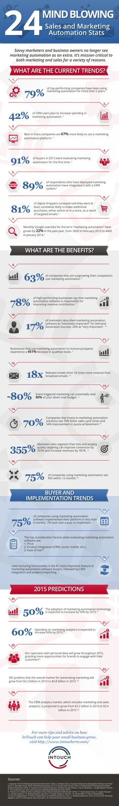 sales and marketing automation statistics and trends infographic