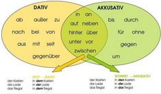 german cases table - Google Search