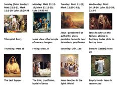 Visual of the last week of the Savior's life with an image and scripture references