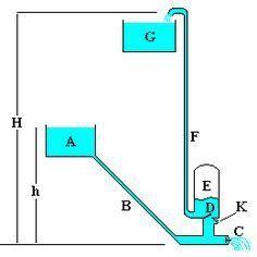 La bomba de ariete o ariete hidráulico es una bomba de agua totalmente automática y de fácil construcción que no requiere motor o mecanismo manual. La bomba de ariete aprovecha la energía de un cau…