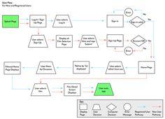best user flow examples google search flow charts diagram rh pinterest com