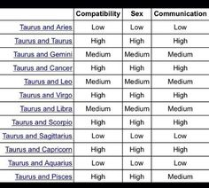 Exact Astrology Matches Chart Aries And Zodiac Compatibility Zodiac Compatibility Sex And Communication Chart Stars Sign Compatibility Chart Zodiac Signs Compatibility Chart, Numerology Compatibility, Zodiac Signs Aries Compatibility, Aries And Scorpio, Aries Zodiac, Zodiac Facts, Aquarius, Aries Ram, Zodiac Cancer