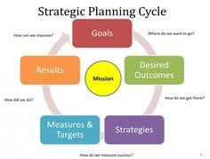 Strategic Planning (Part 9) – Development of the Strategic Plan (Introduction)