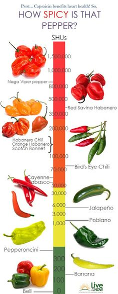 Pepper chart by spiciness - though I know when growing them at home, cross pollination can make a bell spicy or a habanero sweet.