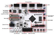 ARTY FPGA Dev. Kit - The Vivado design suite is included