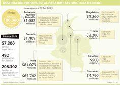 Inversiones para riego superan los $92.900 millones