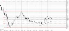 Фондовый рынок России: Акции ВТБ цели до 17 копеек