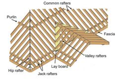 Billedresultat for gable roof