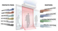 91 cross flow air curtain ideas