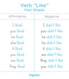 "Given that the verb ""like"" is regular, its past is formed by adding the letter ""-d"" at the end of the word ""like"". This applies to all pronouns. The negative of the verb ""like"" in Past Simple is formed by adding the word didn't (verb ""to do"" in the past tense) before the word ""like"". #verb #like #past #english #education #esl #lingokids"