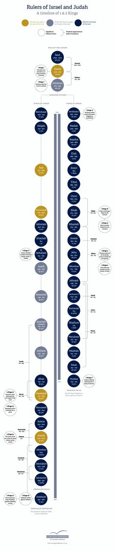 Timeline of the Rulers of the Kingdoms of Israel and Judah from Kings 1 and 2,  #Israel  #Judah