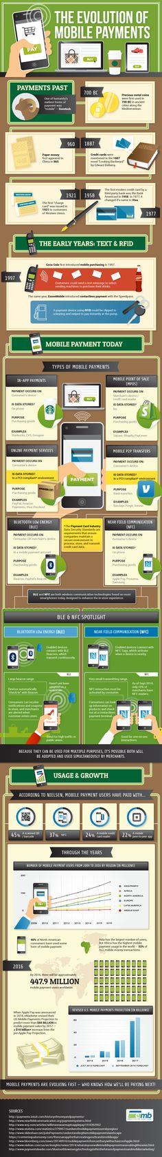 The history of the mobile payment experience.