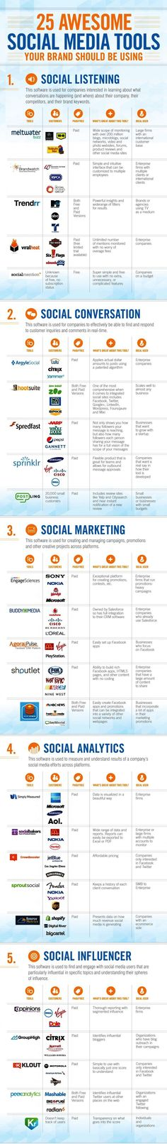 25 Awesome Social Media Tools - great infograhic highlighting valuable social listening, conversation, marketing, analytics, and influencer tools. Inbound Marketing, Mundo Marketing, Marketing Trends, Marketing En Internet, Marketing Online, Marketing Technology, Marketing Tools, Content Marketing, Social Media Marketing