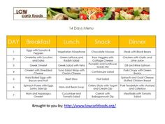 First 2 Weeks on Low Carb+A printable, 7 Day Low Carb Meal Plan+What to do…