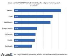 Marketing Strategy - The Most Effective Digital Channels to Include in 2017 Marketing Plans : MarketingProfs Article