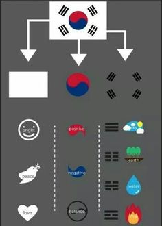 My nationality is Korean. I was born in Korea and all my family were born in Korea. So, many Koreans who surround me influence to make my identity as Korean. And I'm proud of myself as Korean. Then, I picked this Korean flag picture. It represents our spi Korean Words Learning, Korean Language Learning, South Korean Language, Learn Korean Alphabet, Tang Soo Do, Korean Flag, Korean Air, Learn Hangul, Korean Writing