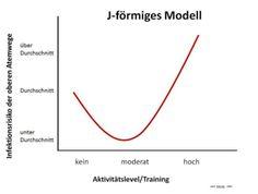 Immunsystem und Sport - Das J-förmige Modell