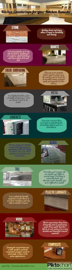 Countertop Cost Comparison Chart : Kitchen Countertop Comparison Kitchen Countertops, Countertops and ...