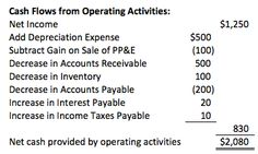 Cash from Operating Activities: Indirect Method