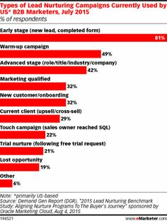 Types of Lead Nurturing Campaigns Currently Used by US* B2B Marketers, July 2015 (% of respondents)