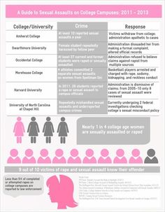 A Guide to Sexual Assaults on College Campuses: 2011-2013. *Nearly 1 in 4 college aged women are sexually assaulted or raped.  *9 out of 10 victims of rape and sexual assault know their offender.  *Less than 5% of completed or attempted rapes on college campuses are reported to law enforcement.