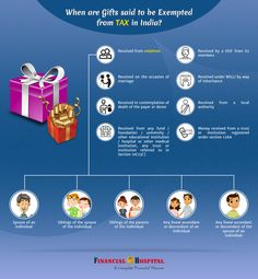 Gift so that you save Tax!