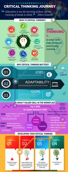 Critical Thinking Infographics – Infographic by Wael Rashwan Self Development, Personal Development, What Is Critical Thinking, Essential Oils For Memory, Thinking Strategies, Systems Thinking, List Of Skills, Creative Thinking, Study Tips