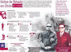 Golpe de Estado Civico-Militar en Chile.