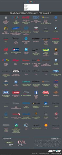 "Google Autocomplete Results For ""Brand Is""   #Infographic #Brand #Google"